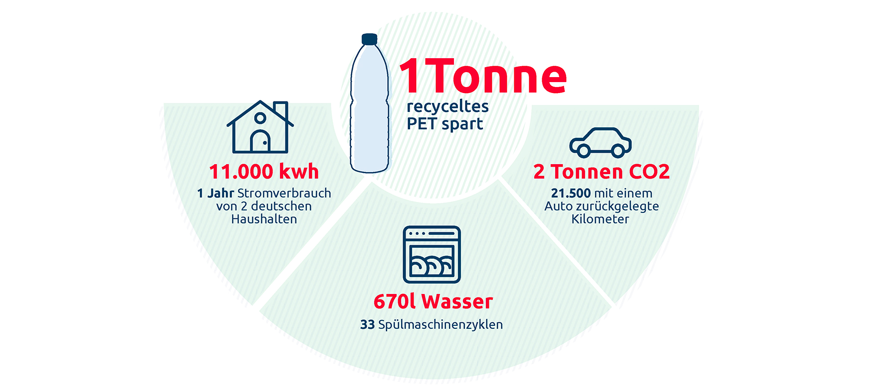 Vittel tonne recycletes PET